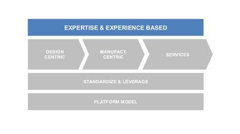 Open Source Hardware Business Model