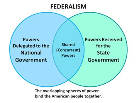 exle of reserved powers separation of powers