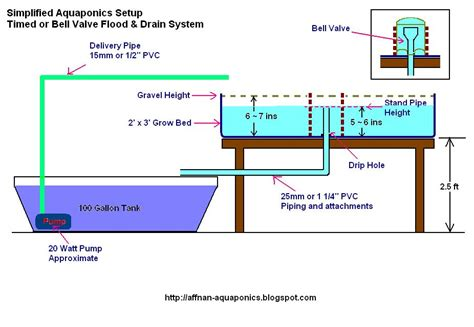 diy aquaponics plans what is aquaponic system