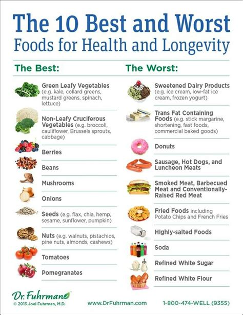 top foods joel fuhrman micronutrients food list hrfnd