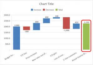 excel waterfall chart template how to create waterfall charts in excel spreadsheet1