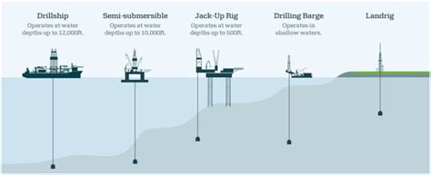 Two Floor Bed by What Is Onshore Drilling Versus Offshore Drilling
