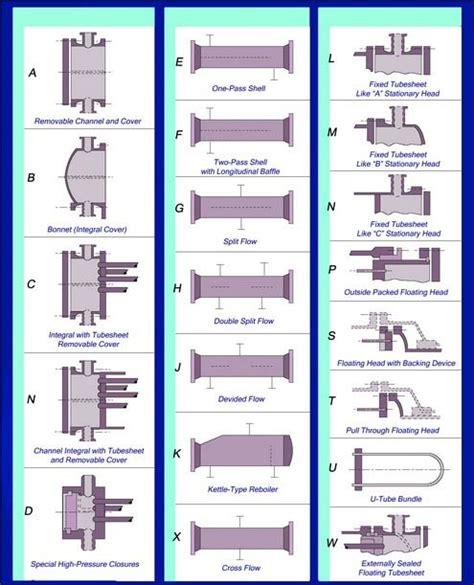 design guidelines for heat exchanger tema learning heat exchanger nomenclature designation