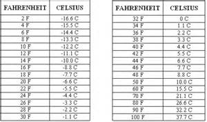 temperature conversation table free