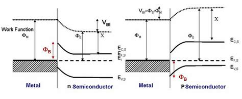 semiconductor metal diode the band diagram of a p n and metal semiconductor junctions physics stack exchange