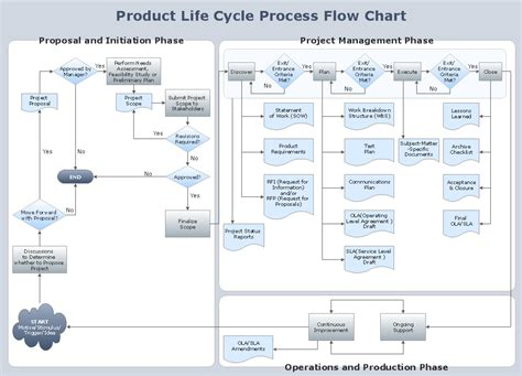 production cycle flowchart flowchart product cycle process a business flow