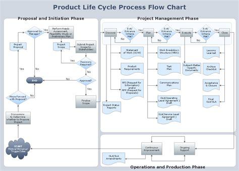 conceptdraw sles diagrams flowcharts