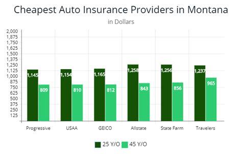 Cheap Car Insurance 25 Year by Cheapest Car Insurance In Montana 2019
