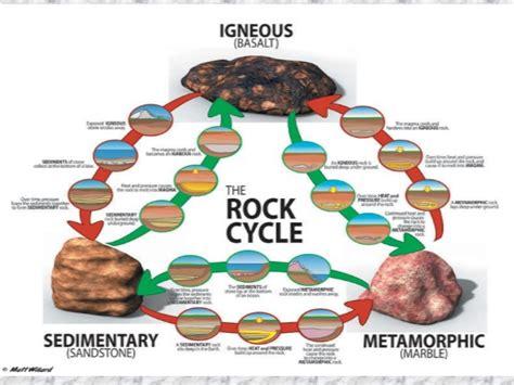 types of rocks types of rock gr 6