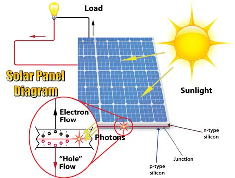 solar panels ideas page 2