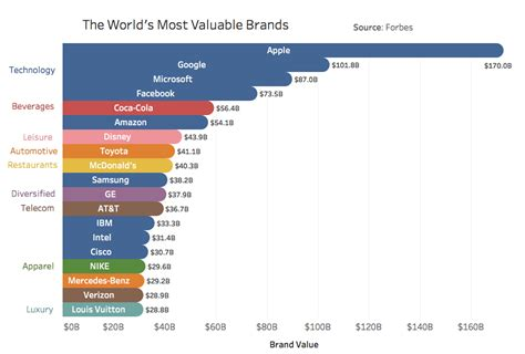 sa s most valuable brands the world s most valuable brands oc rebrn