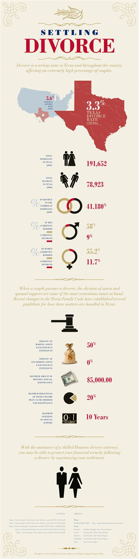 texas divorce facts texas divorce source settling divorce infographic infographic list