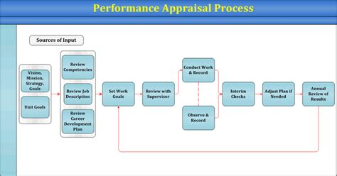 performance appraisal process flowchart performance appraisal