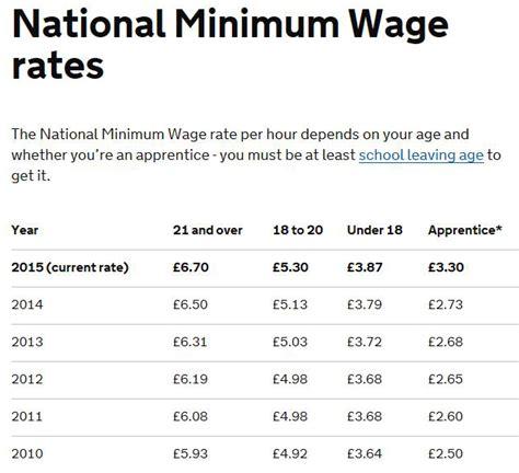 national minimum wage us changes to the national minimum wage tpm