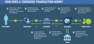 how do business credit cards work tokenized d 233 finition what is