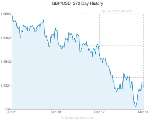 exchange rate historical usd gbp