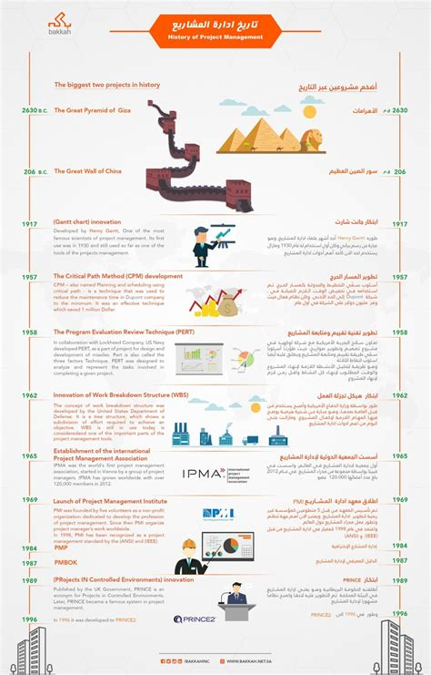 Records Of Infographic History Of Project Management Bakkah Inc
