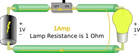 define ohms resistor lesson 2 circuit fundamentals simply embedded