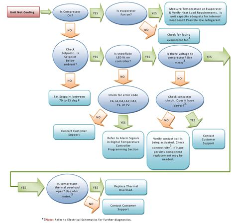 air conditioning troubleshooting flowchart air conditioning troubleshooting flowchart create a