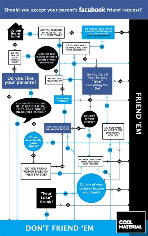 cool flowcharts flowchart should you friend your parents on