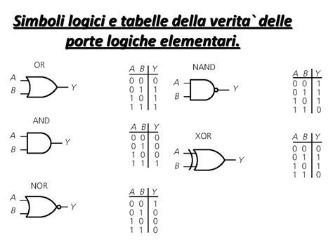 simboli porte logiche elaborazione dei segnali mediante circuiti analogici o