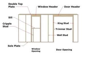 Window Framing headers for windows and doors