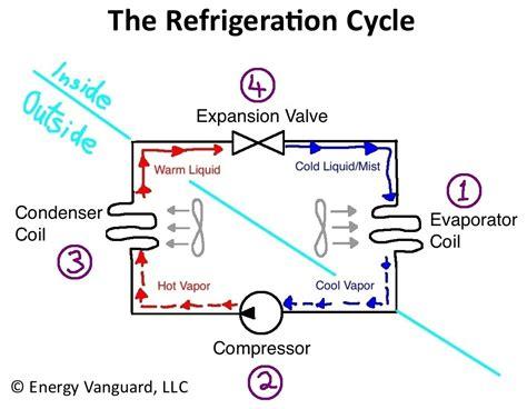 air conditioner cycle diagram the magic of cold greenbuildingadvisor
