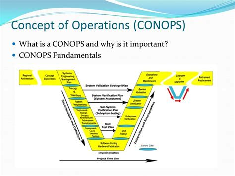 Army Conops Template by Concept Of Operations Conops Ppt