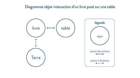diagramme objet interaction 3eme schoolmouv cours en ligne pour le coll 232 ge et le lyc 233 e