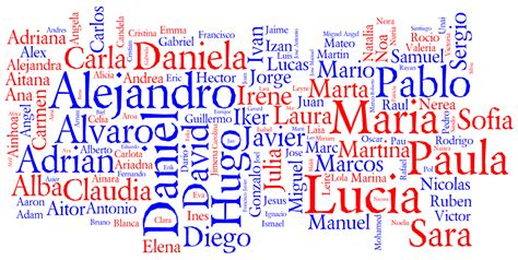 cool names for houses behind the name popular names in spain 2010