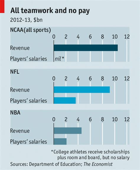 Do Colleges Offer More Than Tuition Mba Scholarships by Players 0 Colleges 10 000 000 000 Sports