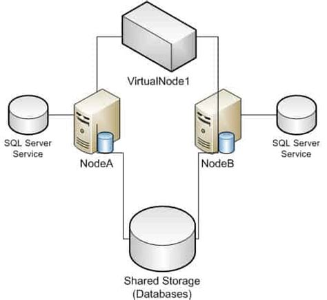 sql 2012 failover cluster pt. 4: cluster creation derek