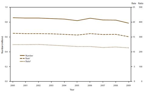 Total Number Of Mba Program In Utah Statistics by Abortion Surveillance United States 2009