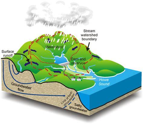 watershed 101 kentucky waterways alliance