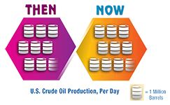 back to the future: heating with oil in 1985 and 2015