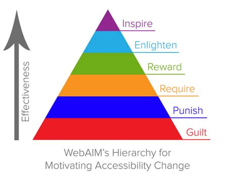 WebAIM: WebAIM?s Hierarchy for Motivating Accessibility Change