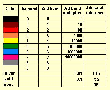 resistor color code mnemonic resistor color codes and mnemonics at wit s end
