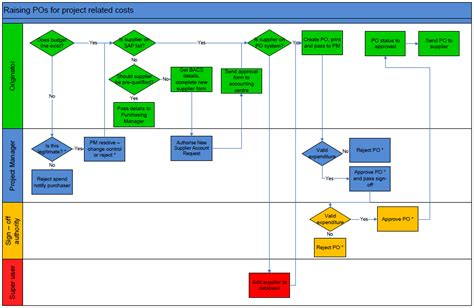 visio process flow flowchart for raising a purchase order flowchart sle