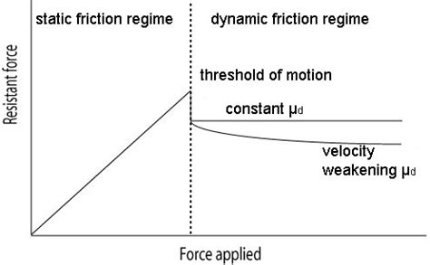 dry friction