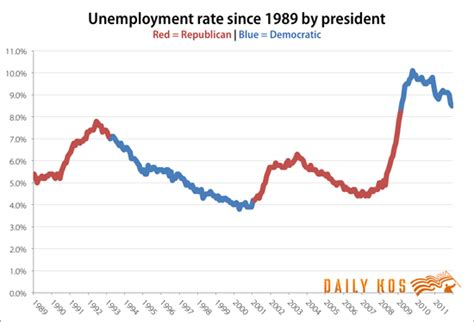 when fdr became president unemployment rate republicans aren t job creators