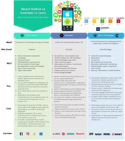 hybrid kitchen travel technology software application 5 points comparison on hybrid technologies reactnative