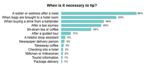 do you tip for room service yougov should we be expected to tip half wouldn t tip a cabbie or bartender