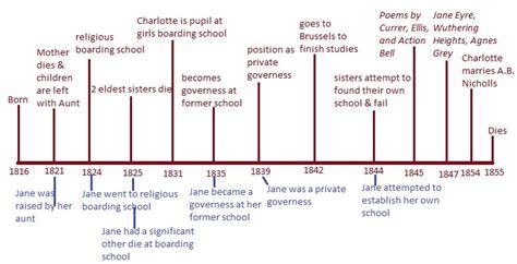 jane eyre themes family charlotte bronte jane eyre ui victorian wiki uiowa wiki