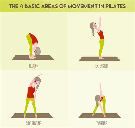reasons   pilates today kathy smith