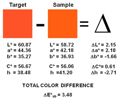 what s the difference between color and colour the math assessing color difference data