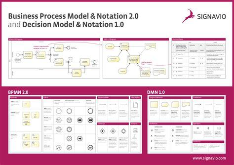 bpmn 2 0 modeler for visio free bpmn 2 0 und dmn 1 0 poster signavio
