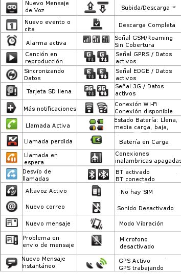 icones barra superior android 191 qu 233 significan los iconos de notificaci 243 n de la barra