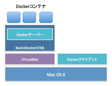 docker tutorial mac os docker入門 コンテナ型仮想化技術dockerを使ってみた sonicmoov lab