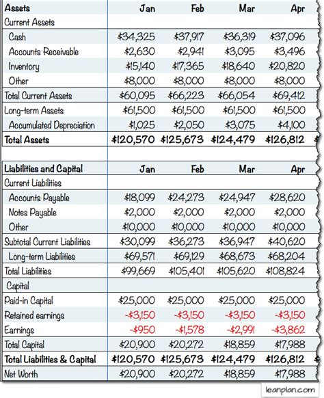 financial projections template plan projections