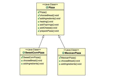 decorator pattern exles template method design pattern in java stacktips